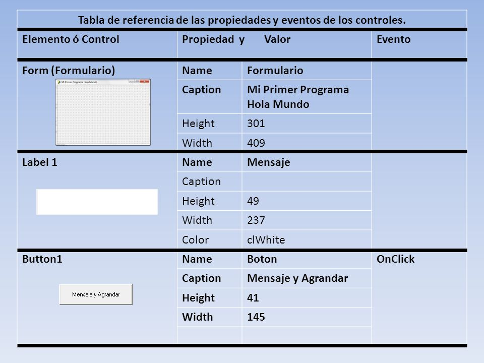 Tabla de referencia de las propiedades y eventos de los controles. Elemento ó ControlPropiedad y ValorEvento Form (Formulario)NameFormulario CaptionMi