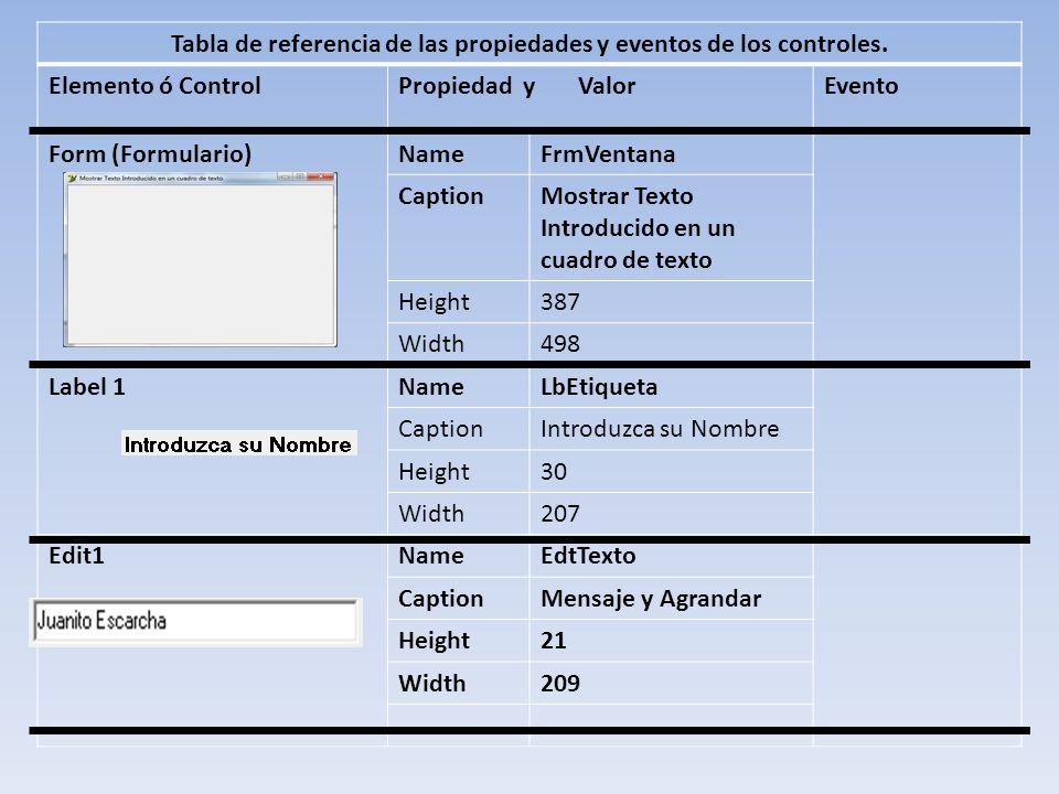 Tabla de referencia de las propiedades y eventos de los controles. Elemento ó ControlPropiedad y ValorEvento Form (Formulario)NameFrmVentana CaptionMo