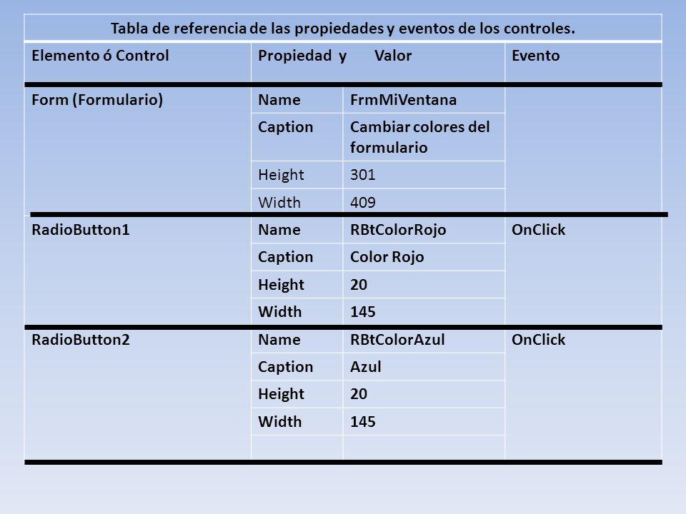 Tabla de referencia de las propiedades y eventos de los controles. Elemento ó ControlPropiedad y ValorEvento Form (Formulario)NameFrmMiVentana Caption