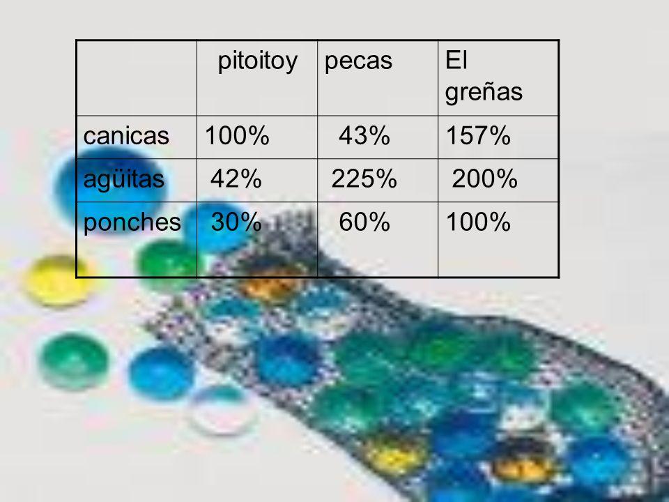 pitoitoypecasEl greñas canicas100% 43%157% agüitas 42% 225% 200% ponches 30% 60%100%