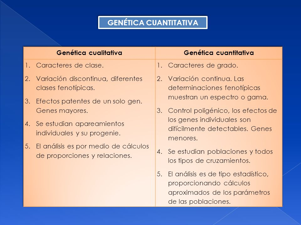 La principal diferencia que existe entre los caracteres cualitativos y los cuantitativos, se basa en el número de genes que contribuyen a la variabilidad fenotípica, y el grado de modificación del fenotipo por medio de factores ambientales.