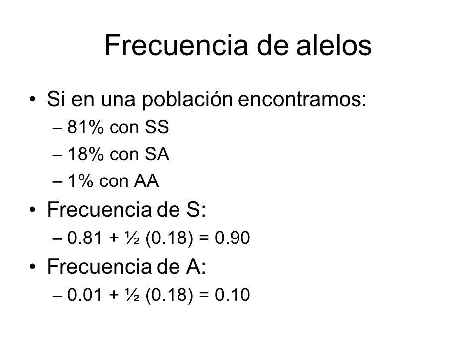 Frecuencia de alelos Si en una población encontramos: –81% con SS –18% con SA –1% con AA Frecuencia de S: –0.81 + ½ (0.18) = 0.90 Frecuencia de A: –0.01 + ½ (0.18) = 0.10