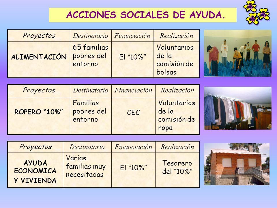Proyectos DestinatarioFinanciaciónRealización CLASES DE ALFABETIZACIÓN Inmigrantes, sobre todo, portugueses El 10% Profesores de la Comisión de Enseñanza Proyectos DestinatarioFinanciación CLASES DE APOYO Niños y jóvenes pobres El 10% ACCIONES SOCIALES DE PROMOCIÓN