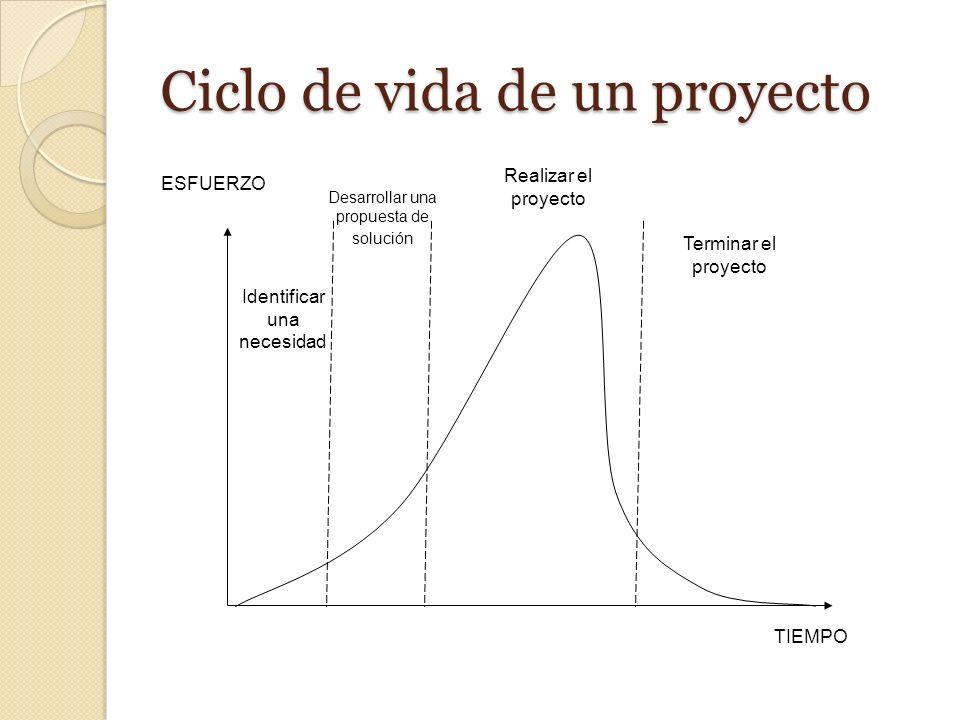 ESFUERZO TIEMPO Terminar el proyecto Realizar el proyecto Desarrollar una propuesta de solución Identificar una necesidad Ciclo de vida de un proyecto