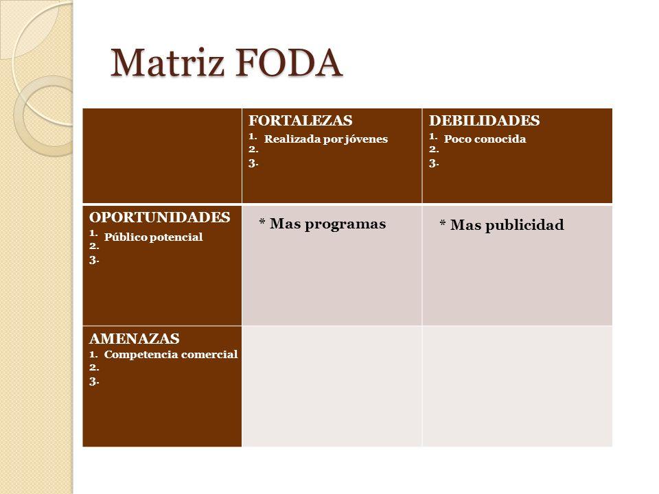 Matriz FODA FORTALEZAS 1. 2. 3. DEBILIDADES 1. 2. 3. OPORTUNIDADES 1. 2. 3. AMENAZAS 1. 2. 3. Realizada por jóvenesPoco conocida Público potencial Com