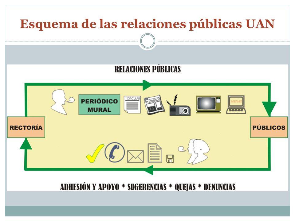 Esquema de las relaciones públicas UAN