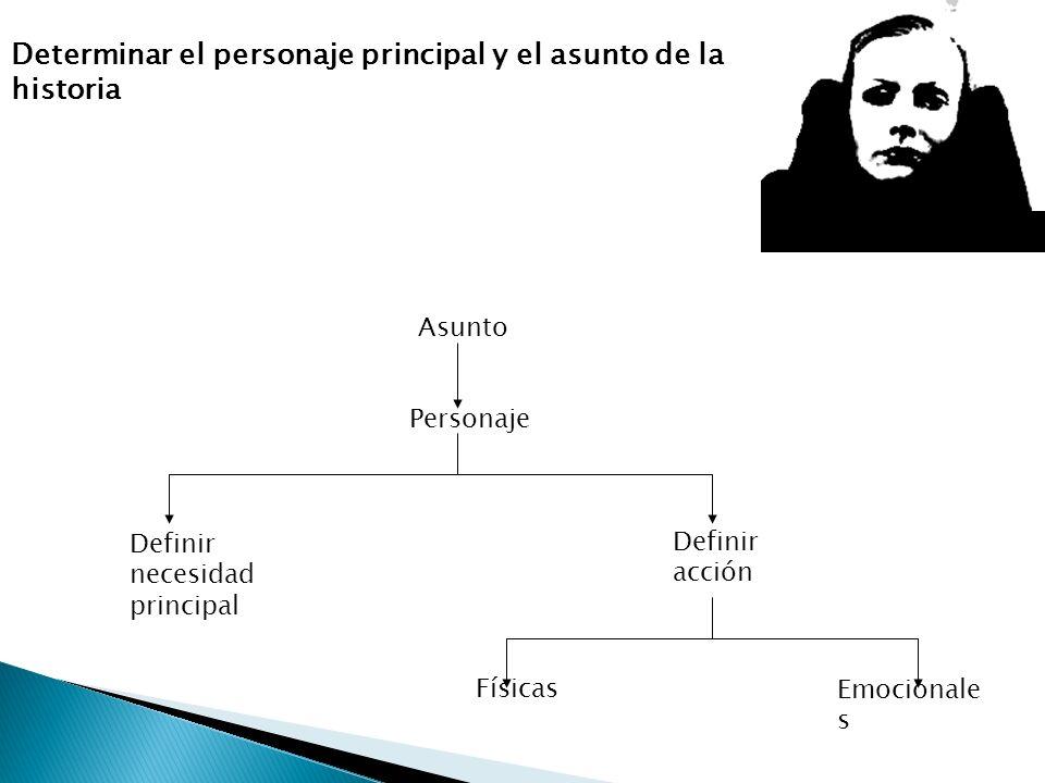 Determinar el personaje principal y el asunto de la historia Asunto Personaje Definir necesidad principal Definir acción Físicas Emocionale s