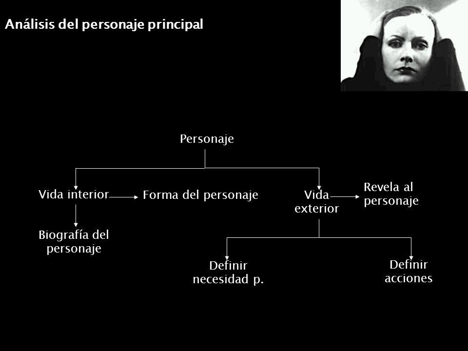 Análisis del personaje principal Vida exterior Personaje Vida interior Definir necesidad p. Biografía del personaje Forma del personaje Revela al pers