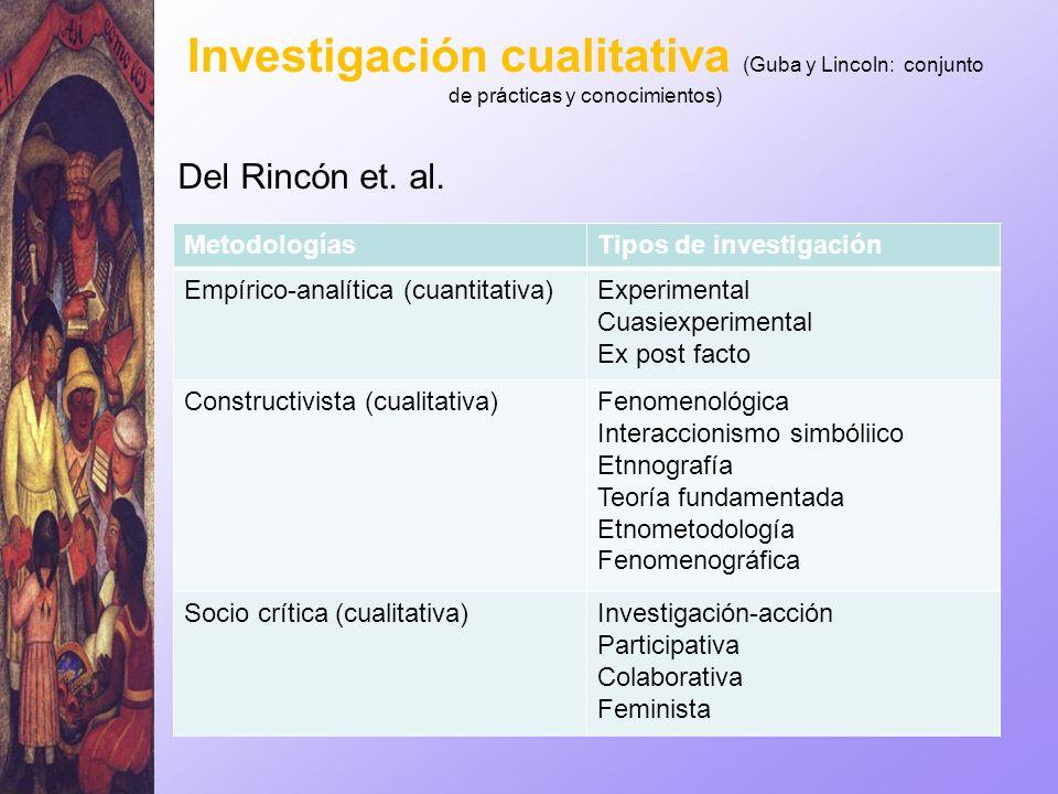 Investigación cualitativa (Guba y Lincoln: conjunto de prácticas y conocimientos) Del Rincón et. al. MetodologíasTipos de investigación Empírico-analí