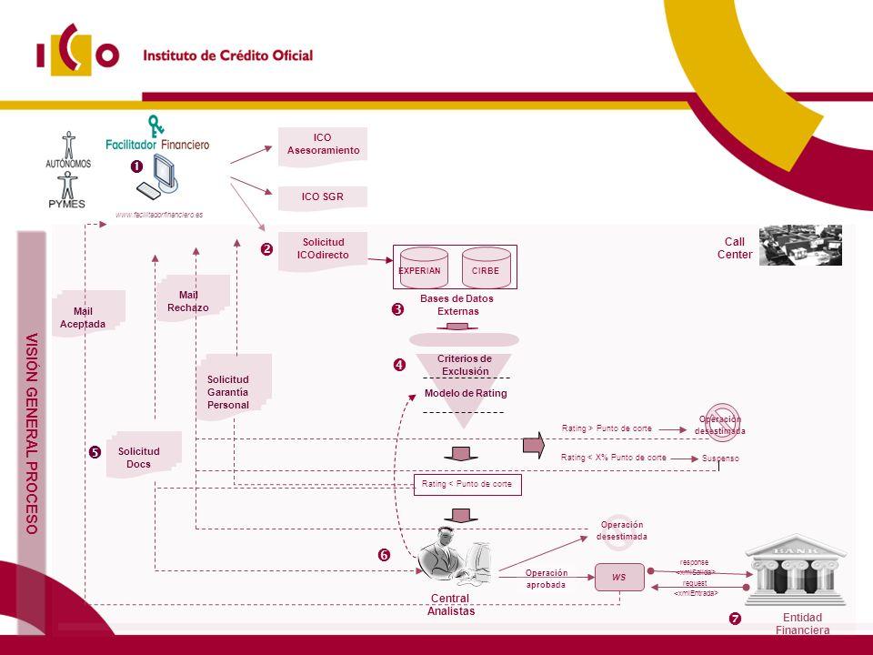 www.facilitadorfinanciero.es Solicitud ICOdirecto ICO Asesoramiento VISIÓN GENERAL PROCESO 10/02/2014 ICO SGR Operación desestimada Entidad Financiera