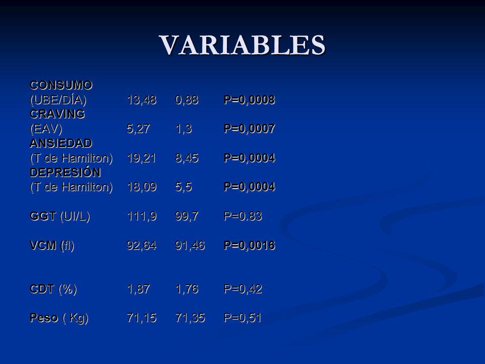 VARIABLES CONSUMO (UBE/DÍA)13,480,88P=0,0008 CRAVING (EAV)5,271,3P=0,0007 ANSIEDAD (T de Hamilton)19,218,45P=0,0004 DEPRESIÓN (T de Hamilton)18,095,5P
