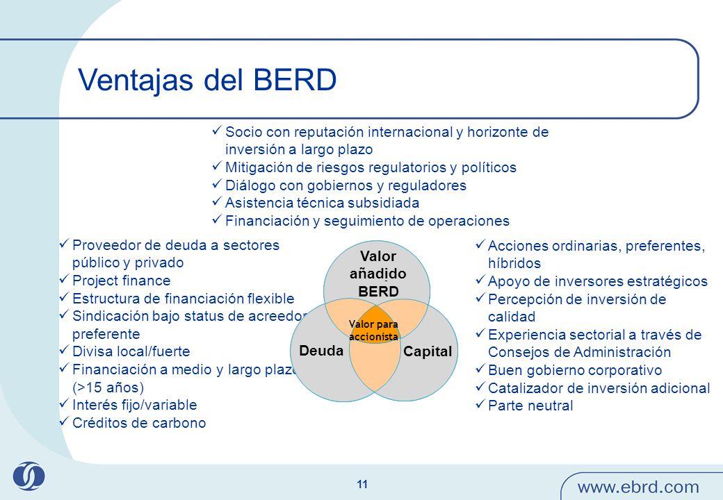 11 Ventajas del BERD Proveedor de deuda a sectores público y privado Project finance Estructura de financiación flexible Sindicación bajo status de ac