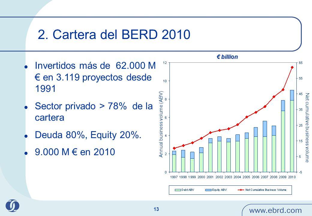 13 Invertidos más de 62.000 M en 3.119 proyectos desde 1991 Sector privado > 78% de la cartera Deuda 80%, Equity 20%. 9.000 M en 2010 billion billion