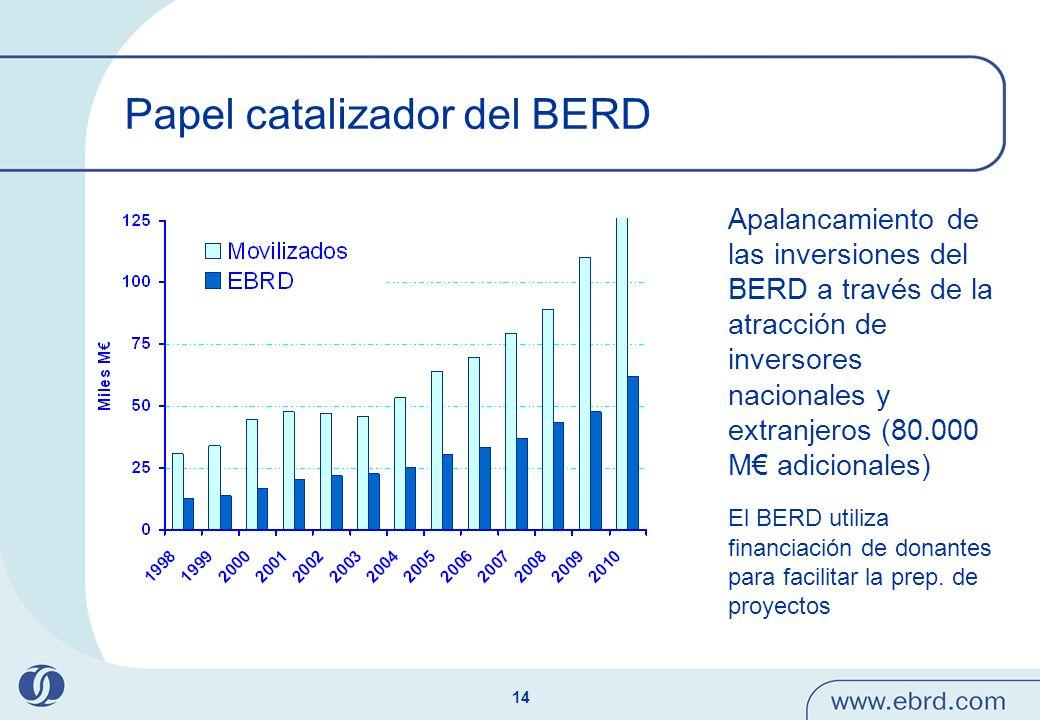 14 Papel catalizador del BERD Apalancamiento de las inversiones del BERD a través de la atracción de inversores nacionales y extranjeros (80.000 M adi