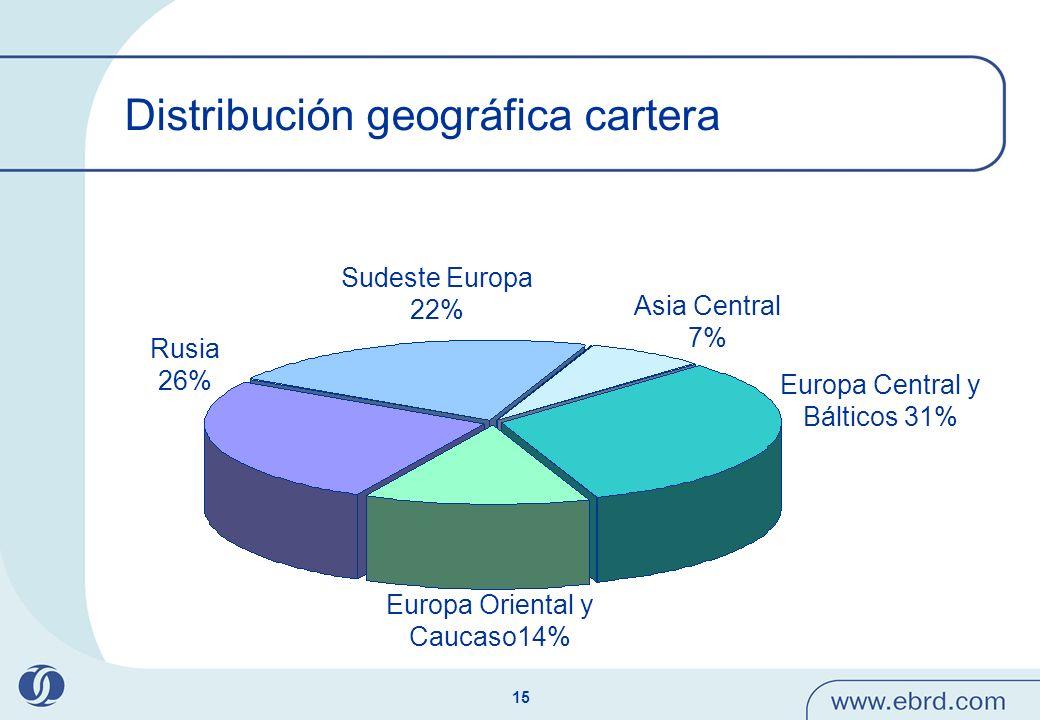 15 Distribución geográfica cartera Asia Central 7% Sudeste Europa 22% Rusia 26% Europa Oriental y Caucaso14% Europa Central y Bálticos 31%