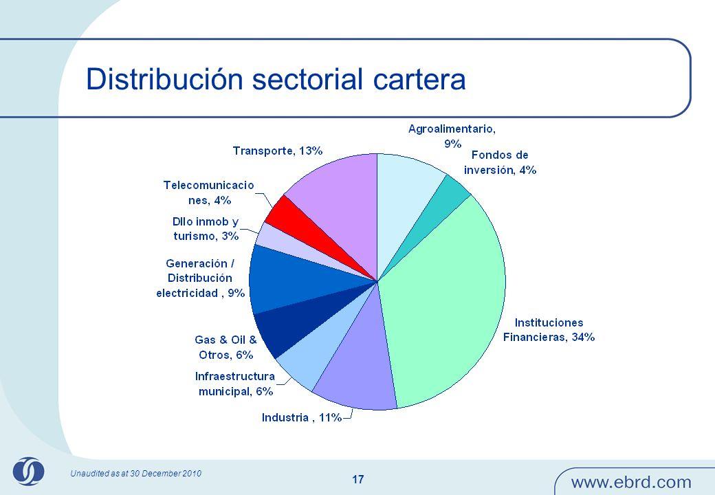 17 Distribución sectorial cartera Unaudited as at 30 December 2010
