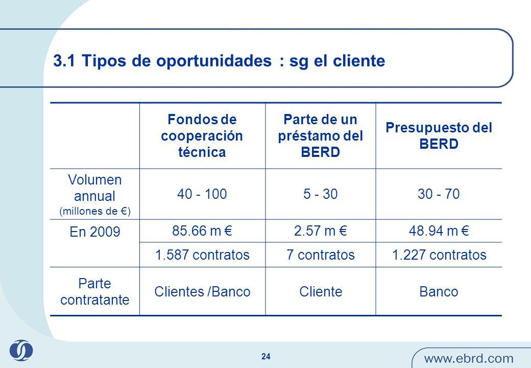 24 3.1 Tipos de oportunidades : sg el cliente Fondos de cooperación técnica Parte de un préstamo del BERD Presupuesto del BERD Volumen annual (millone