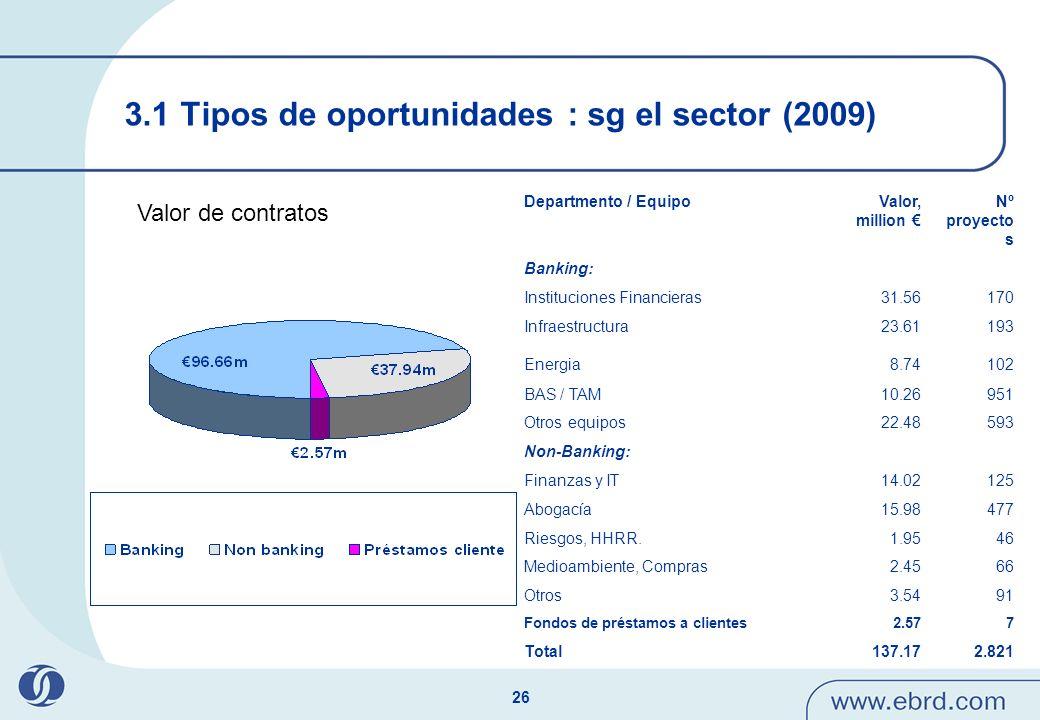 26 3.1 Tipos de oportunidades : sg el sector (2009) Valor de contratos Departmento / EquipoValor, million Nº proyecto s Banking: Instituciones Financi