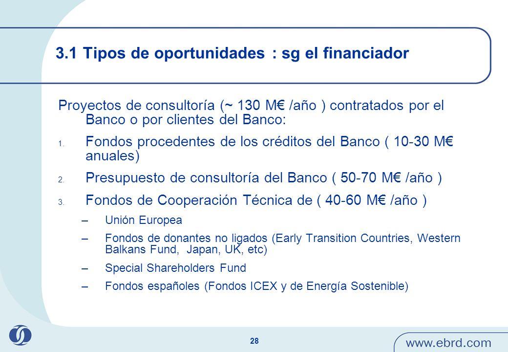 28 Proyectos de consultoría (~ 130 M /año ) contratados por el Banco o por clientes del Banco: 1. Fondos procedentes de los créditos del Banco ( 10-30