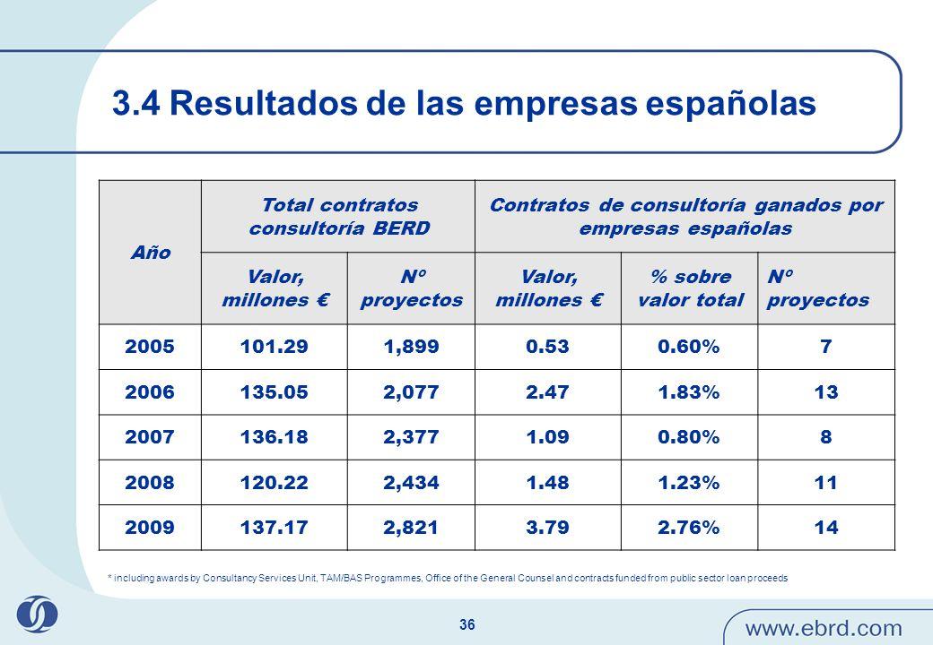 36 3.4 Resultados de las empresas españolas Año Total contratos consultoría BERD Contratos de consultoría ganados por empresas españolas Valor, millon