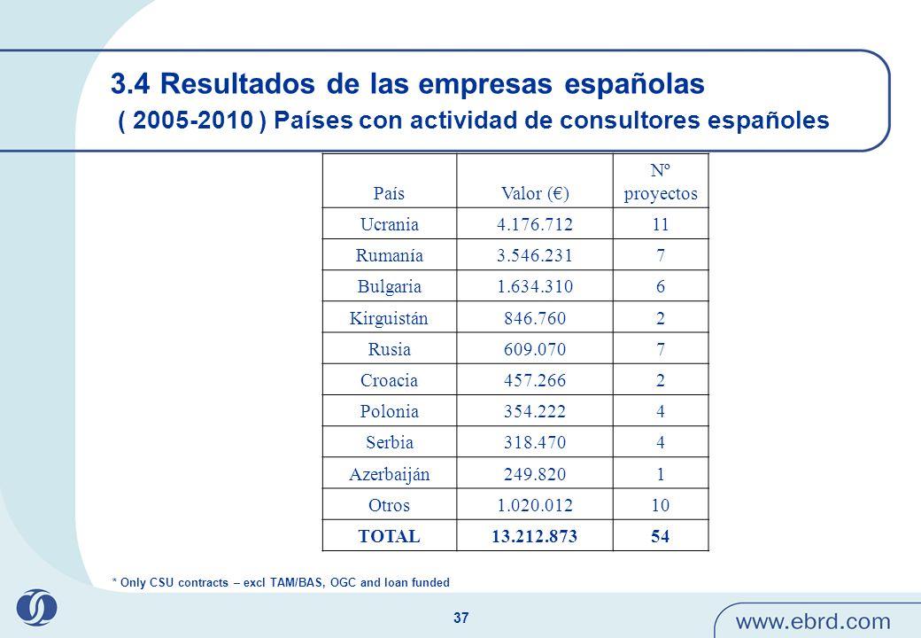 37 3.4 Resultados de las empresas españolas ( 2005-2010 ) Países con actividad de consultores españoles * Only CSU contracts – excl TAM/BAS, OGC and l