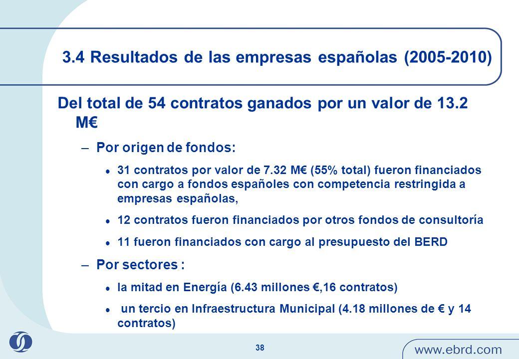 38 3.4 Resultados de las empresas españolas (2005-2010) Del total de 54 contratos ganados por un valor de 13.2 M –Por origen de fondos: 31 contratos p