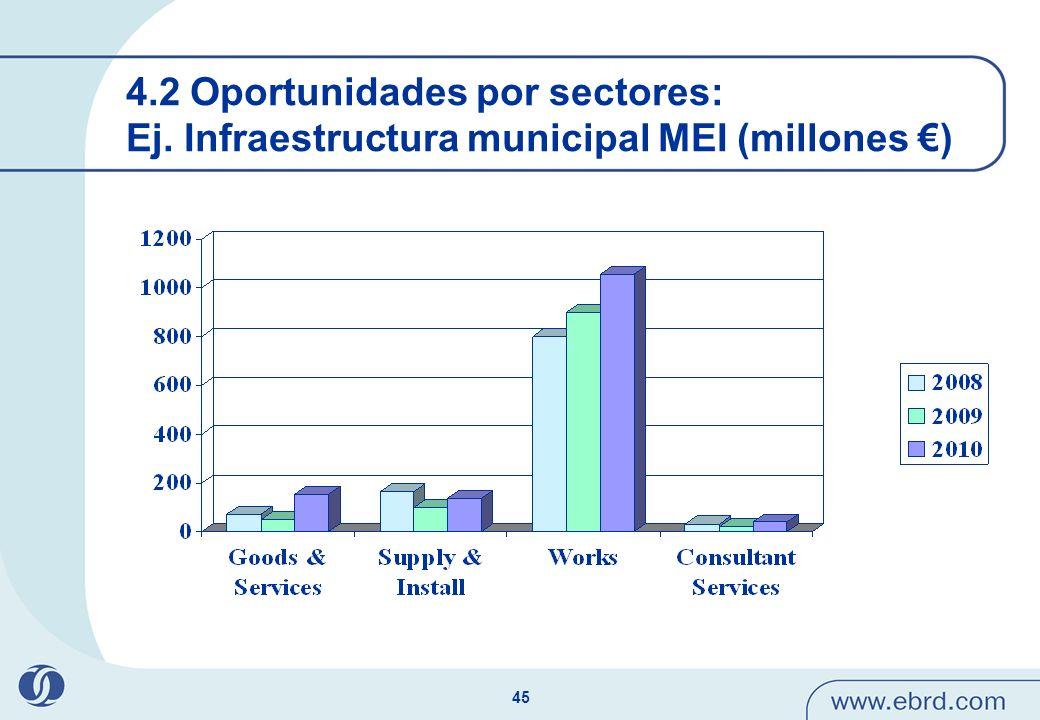 45 4.2 Oportunidades por sectores: Ej. Infraestructura municipal MEI (millones )