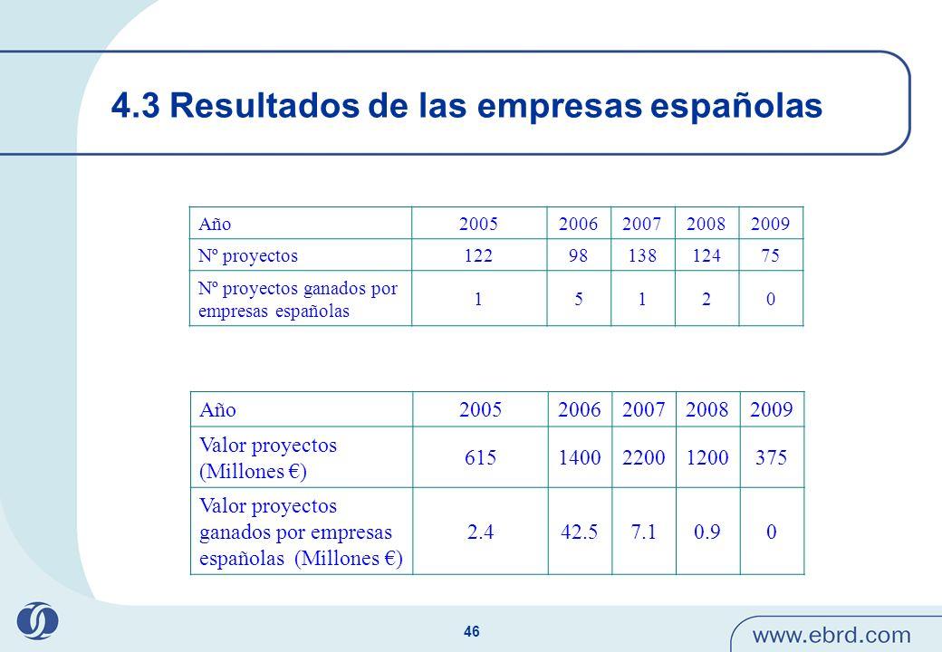 46 4.3 Resultados de las empresas españolas Año20052006200720082009 Nº proyectos1229813812475 Nº proyectos ganados por empresas españolas 15120 Año200