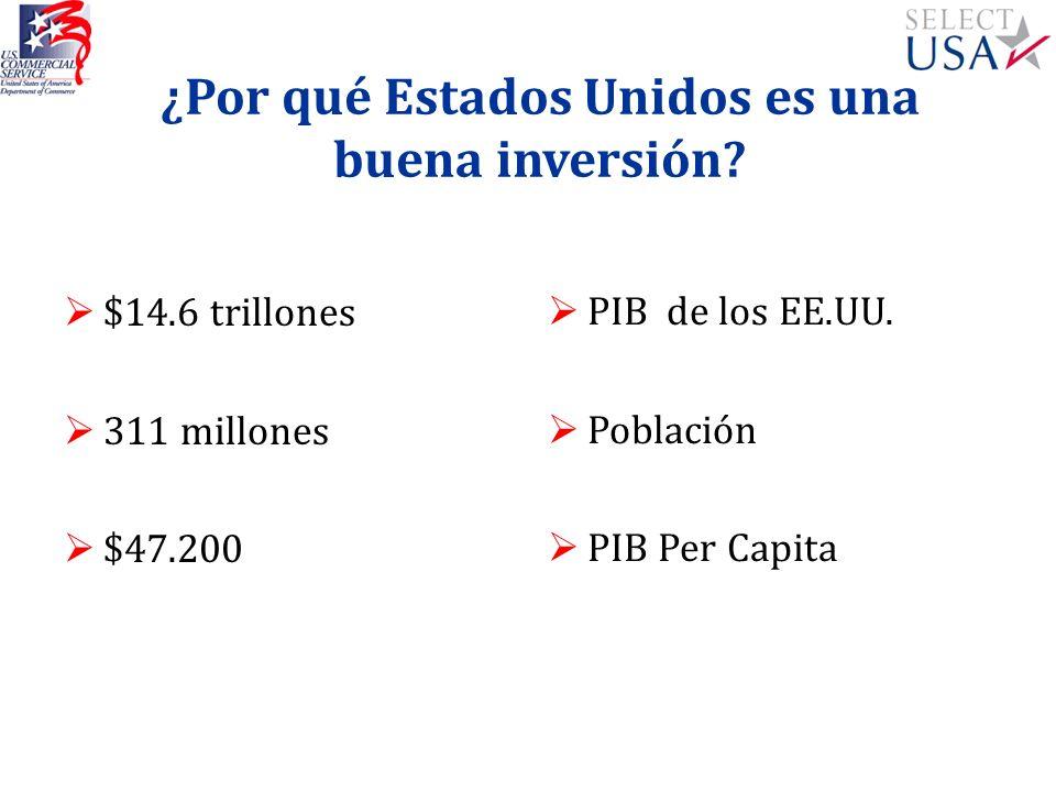 ¿Por qué Estados Unidos es una buena inversión? $14.6 trillones 311 millones $47.200 PIB de los EE.UU. Población PIB Per Capita
