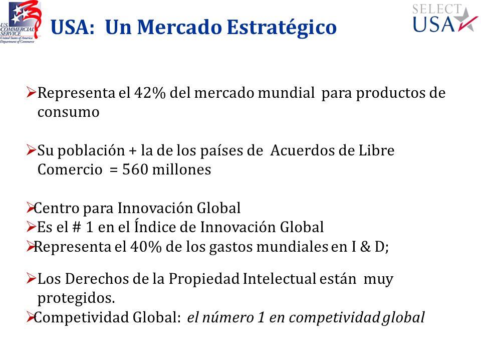 USA: Un Mercado Estratégico Representa el 42% del mercado mundial para productos de consumo Su población + la de los países de Acuerdos de Libre Comer