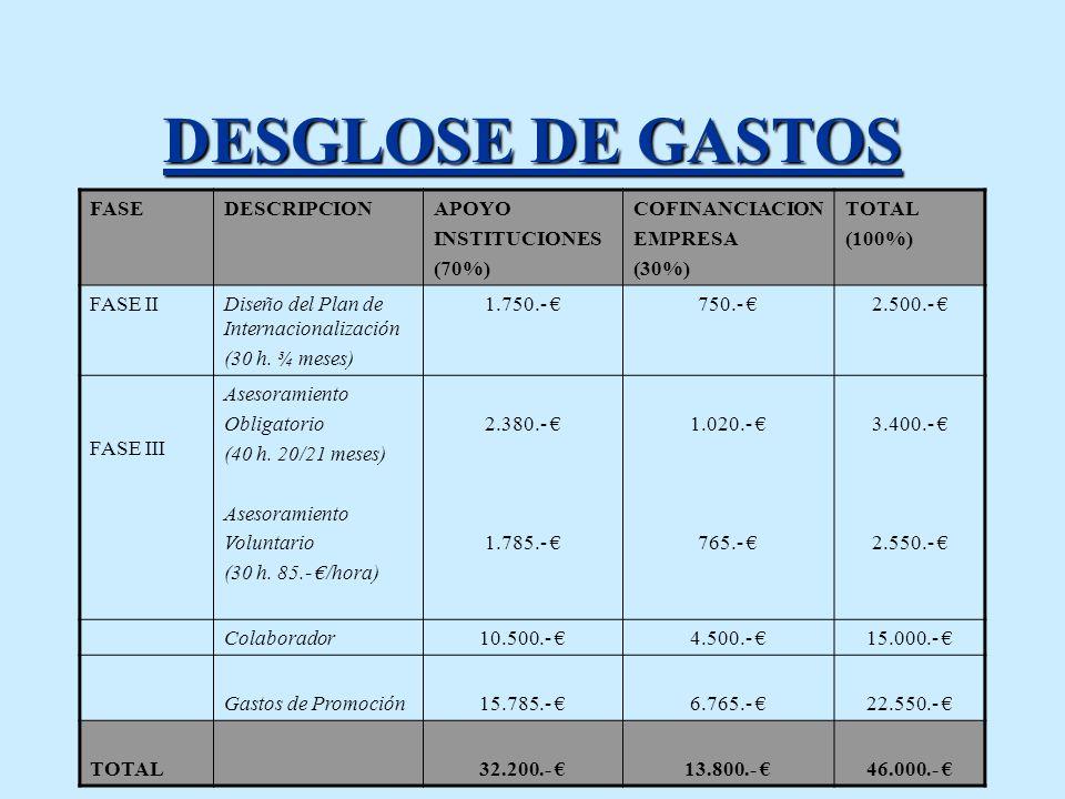 FINANCIACIÓN FINANCIACIÓN COSTO POR EMPRESA: 46.000,00 ICEX CC.AA CÁMARA EMPRESA ICEX CC.AA CÁMARA EMPRESA (43%) (20%) ( 7%) (30%) (43%) (20%) ( 7%) (30%) 19.780,00 9.200,00 3.220,00 13.800,00 (50%) (20%) (10%) (20%) 2.500.000 1.000.000 500.000 1.000.000 PIPE -2000