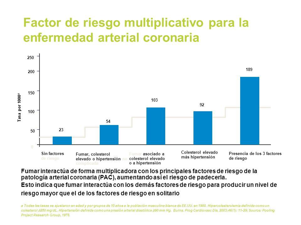 Factor de riesgo multiplicativo para la enfermedad arterial coronaria Fumar interactúa de forma multiplicadora con los principales factores de riesgo