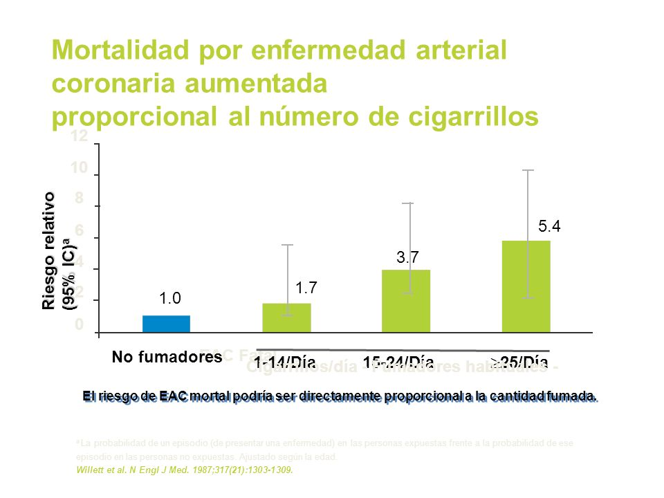 Mortalidad por enfermedad arterial coronaria aumentada proporcional al número de cigarrillos a La probabilidad de un episodio (de presentar una enferm