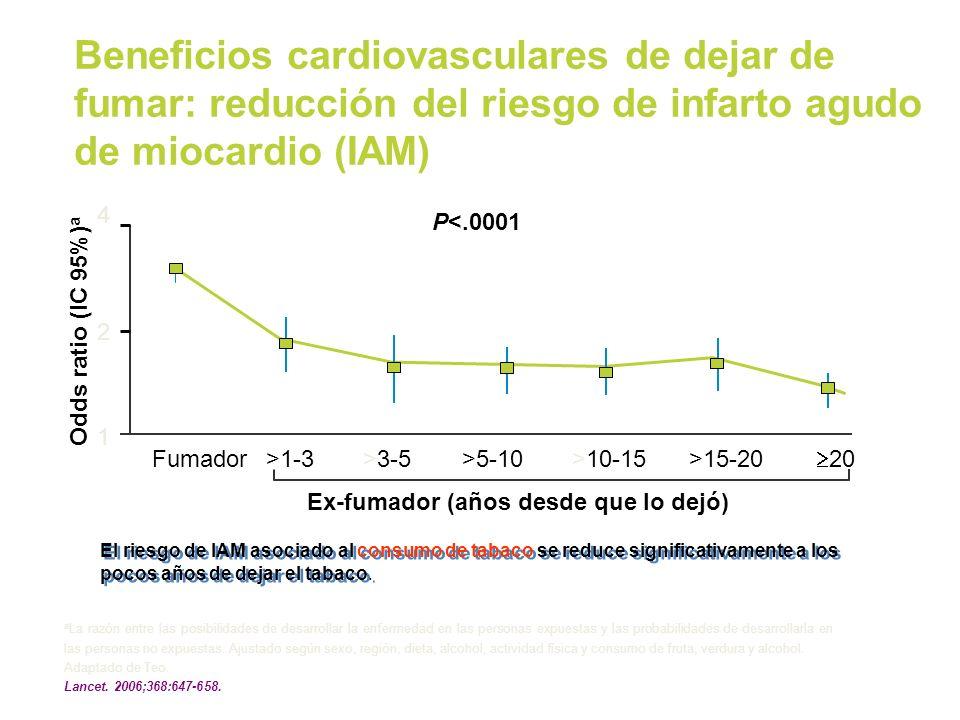 Beneficios cardiovasculares de dejar de fumar: reducción del riesgo de infarto agudo de miocardio (IAM) a La razón entre las posibilidades de desarrol