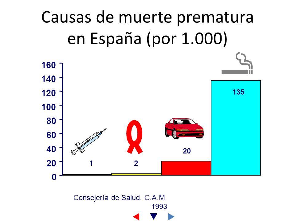 Causas de muerte prematura en España (por 1.000) Consejería de Salud. C.A.M. 1993 2 0 20 40 60 80 100 120 140 160 1 20 135