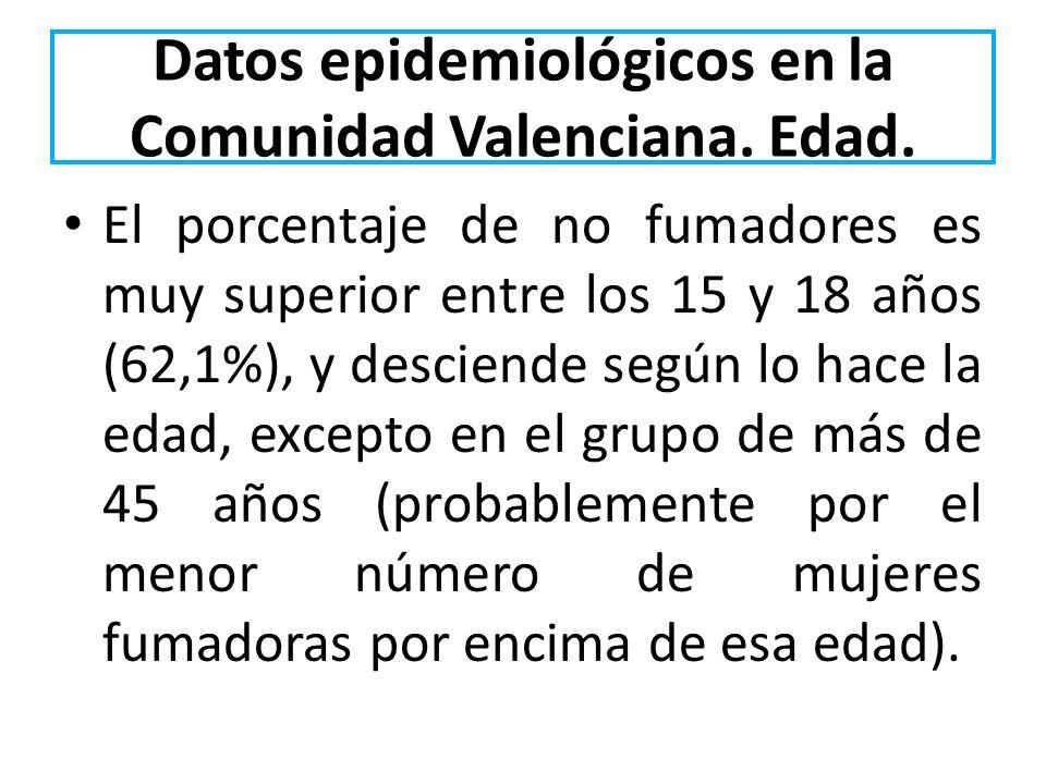 Datos epidemiológicos en la Comunidad Valenciana. Edad. El porcentaje de no fumadores es muy superior entre los 15 y 18 años (62,1%), y desciende segú