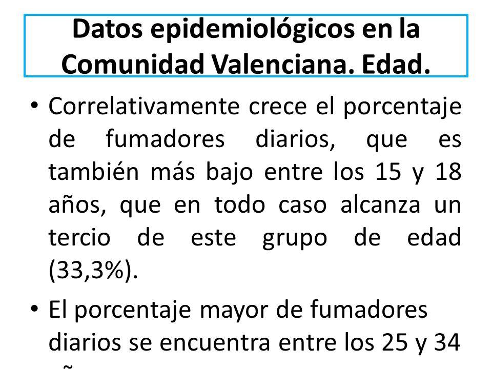 Datos epidemiológicos en la Comunidad Valenciana. Edad. Correlativamente crece el porcentaje de fumadores diarios, que es también más bajo entre los 1