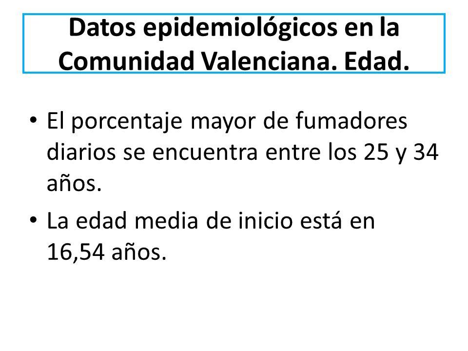 Datos epidemiológicos en la Comunidad Valenciana. Edad. El porcentaje mayor de fumadores diarios se encuentra entre los 25 y 34 años. La edad media de