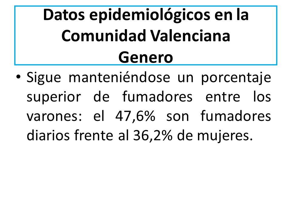 Datos epidemiológicos en la Comunidad Valenciana Genero Sigue manteniéndose un porcentaje superior de fumadores entre los varones: el 47,6% son fumado