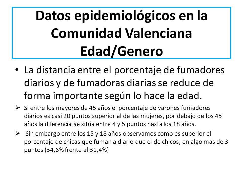 Datos epidemiológicos en la Comunidad Valenciana Edad/Genero La distancia entre el porcentaje de fumadores diarios y de fumadoras diarias se reduce de