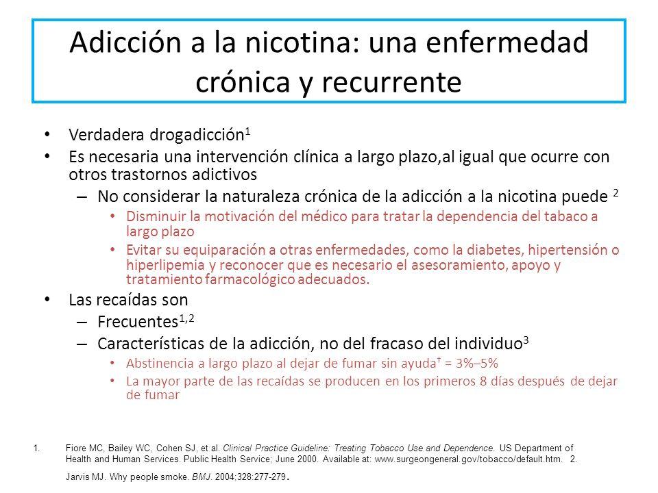 Ciclo de la adicción a la nicotina La unión de la nicotina al receptor aumenta la liberación de dopamina La dopamina produce una sensación de placer y calma La disminución de los niveles de dopamina entre cigarrillos produce síntomas de abstinencia como irritabilidad y estrés El fumador siente la necesidad de consumir nicotina para liberar más dopamina y recobrar la calma y el placer Cuando disminuyen los niveles de nicotina, los receptores vuelven a estar abiertos provocando hiperexcitabilidad que produce las ansias por fumar 1.