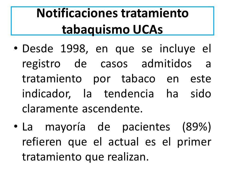 Notificaciones tratamiento tabaquismo UCAs Desde 1998, en que se incluye el registro de casos admitidos a tratamiento por tabaco en este indicador, la