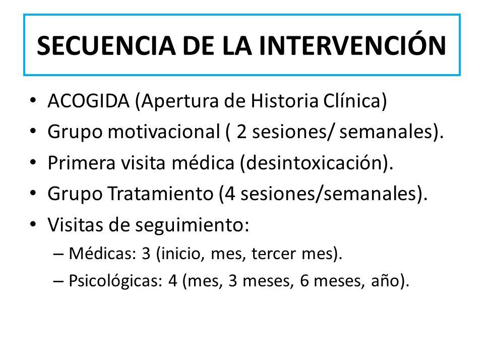 SECUENCIA DE LA INTERVENCIÓN ACOGIDA (Apertura de Historia Clínica) Grupo motivacional ( 2 sesiones/ semanales). Primera visita médica (desintoxicació