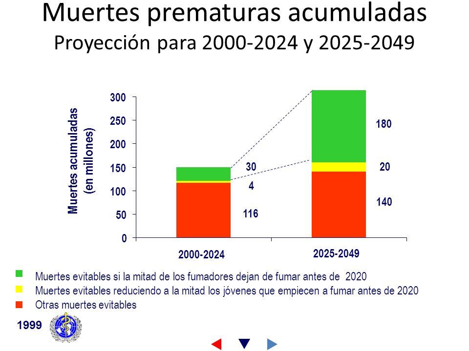 Muertes prematuras acumuladas Proyección para 2000-2024 y 2025-2049 1999 Muertes evitables si la mitad de los fumadores dejan de fumar antes de 2020 M