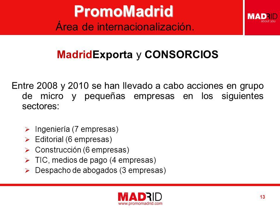 Introduzca AUTOR / DESTINATARIO Introduzca FECHA 13 MadridExporta y CONSORCIOS Entre 2008 y 2010 se han llevado a cabo acciones en grupo de micro y pequeñas empresas en los siguientes sectores: Ingeniería (7 empresas) Editorial (6 empresas) Construcción (6 empresas) TIC, medios de pago (4 empresas) Despacho de abogados (3 empresas) PromoMadrid PromoMadrid Área de internacionalización.