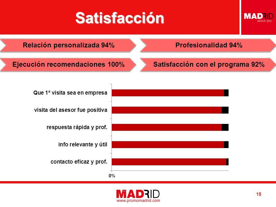 Introduzca AUTOR / DESTINATARIO Introduzca FECHA Satisfacción 15 Relación personalizada 94% Ejecución recomendaciones 100% Profesionalidad 94% Satisfacción con el programa 92%