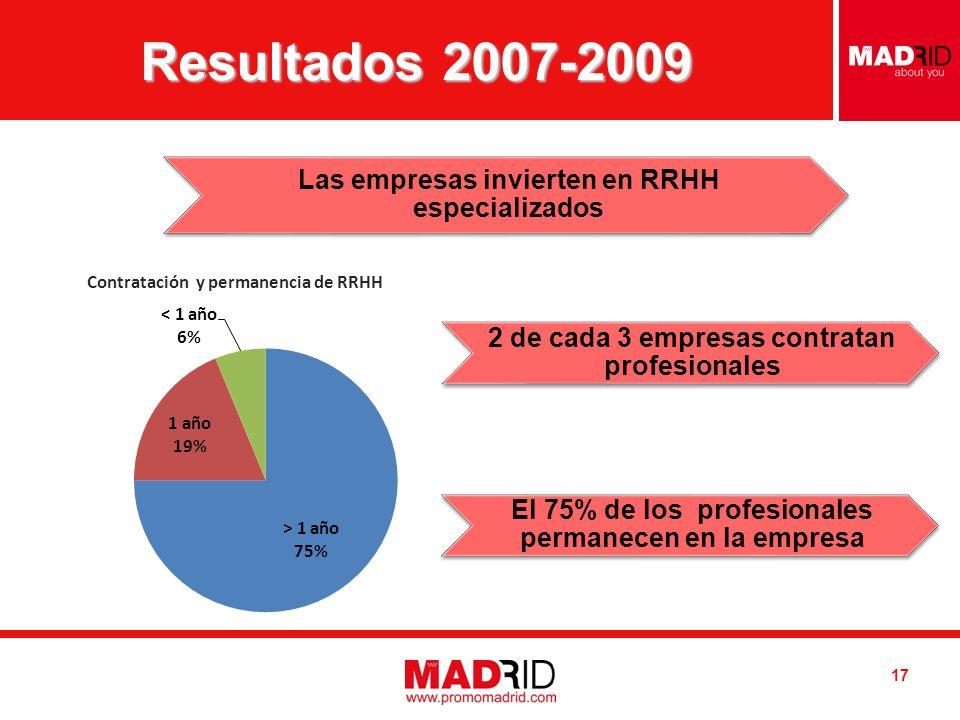 Introduzca AUTOR / DESTINATARIO Introduzca FECHA Resultados 2007-2009 17 Las empresas invierten en RRHH especializados 2 de cada 3 empresas contratan profesionales El 75% de los profesionales permanecen en la empresa