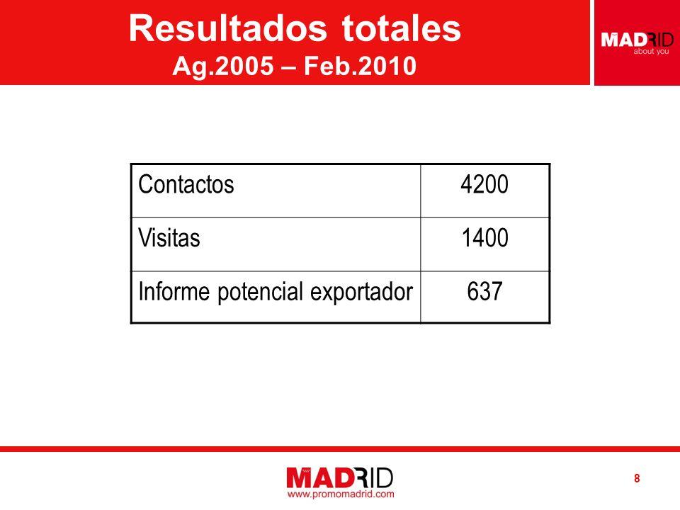Introduzca AUTOR / DESTINATARIO Introduzca FECHA Resultados totales Ag.2005 – Feb.2010 8 Contactos4200 Visitas1400 Informe potencial exportador637