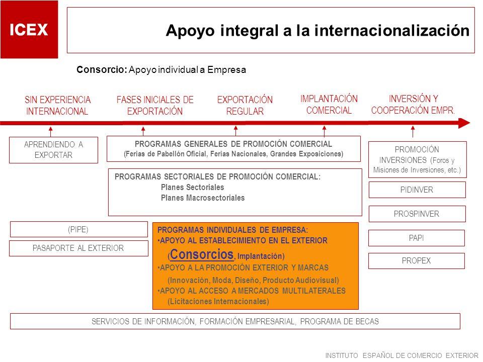 INSTITUTO ESPAÑOL DE COMERCIO EXTERIOR FASES INICIALES DE EXPORTACIÓN APRENDIENDO A EXPORTAR PROMOCIÓN INVERSIONES ( Foros y Misiones de Inversiones,