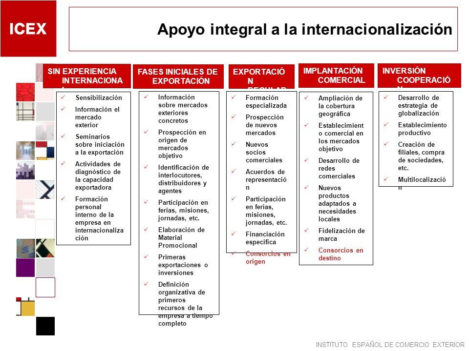 INSTITUTO ESPAÑOL DE COMERCIO EXTERIOR Apoyo integral a la internacionalización SIN EXPERIENCIA INTERNACIONA L FASES INICIALES DE EXPORTACIÓN EXPORTAC